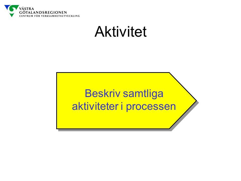 Aktivitet Beskriv samtliga aktiviteter i processen