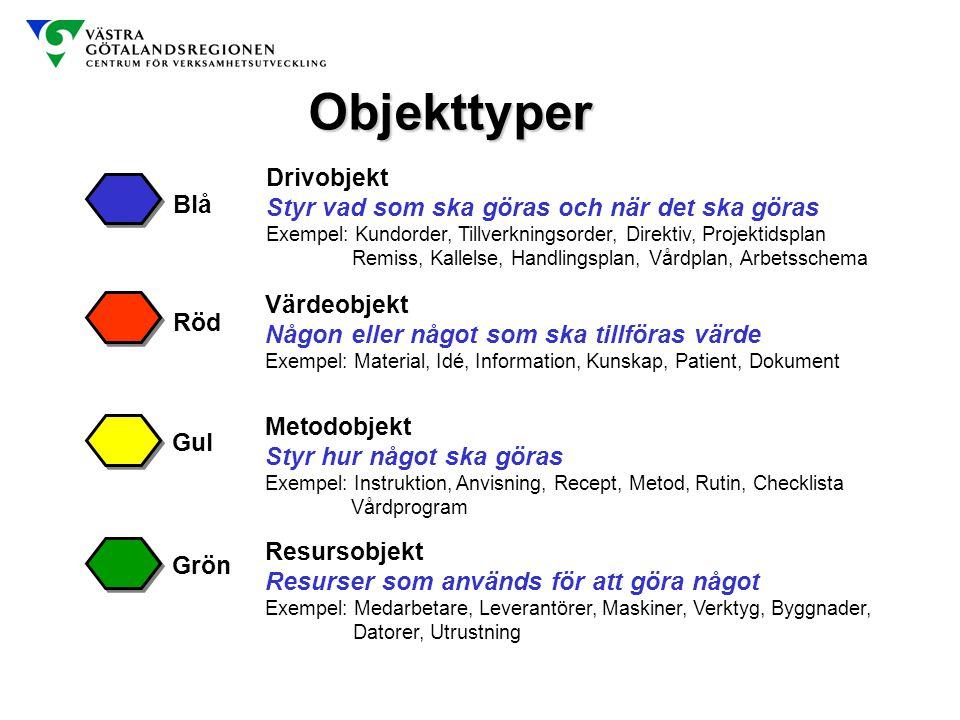 Objekttyper Blå Röd Värdeobjekt Någon eller något som ska tillföras värde Exempel: Material, Idé, Information, Kunskap, Patient, Dokument Metodobjekt