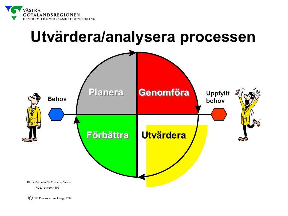 Utvärdera/analysera processen Källa: Fritt efter W.Edwards Deming PDSA-cykeln,1993 TC Processutveckling, 1997 © Behov Uppfyllt behov Förbättra Planera