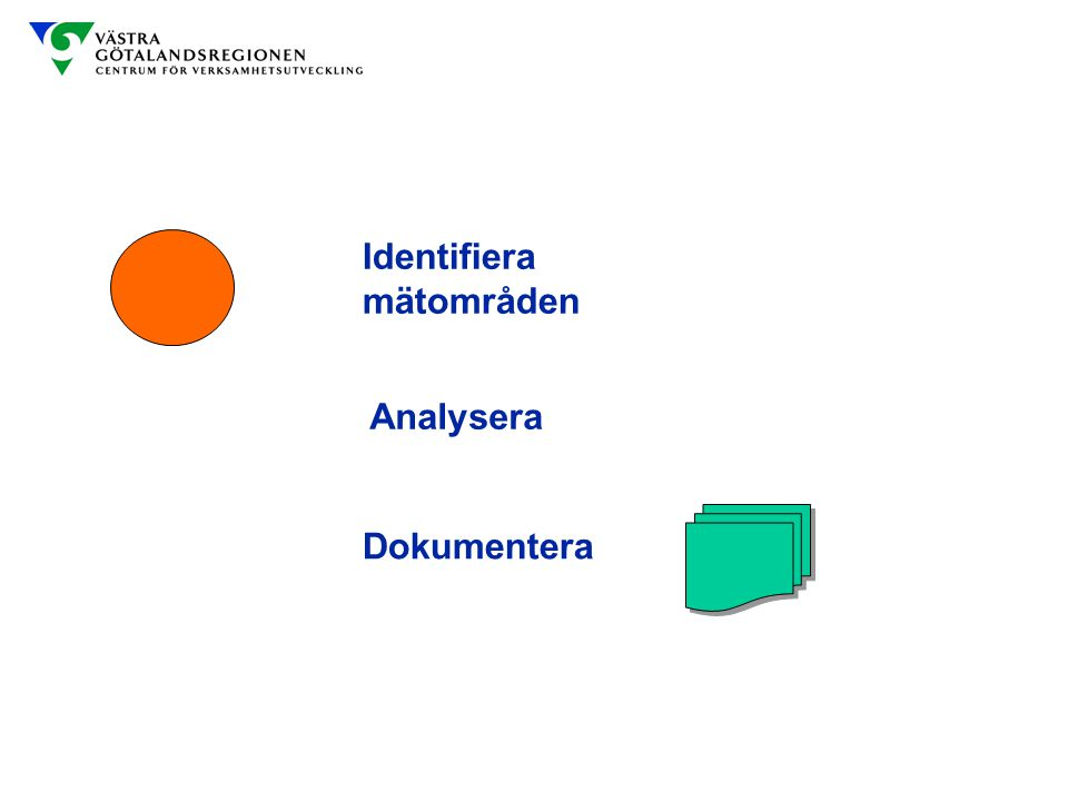 Identifiera mätområden Analysera Dokumentera