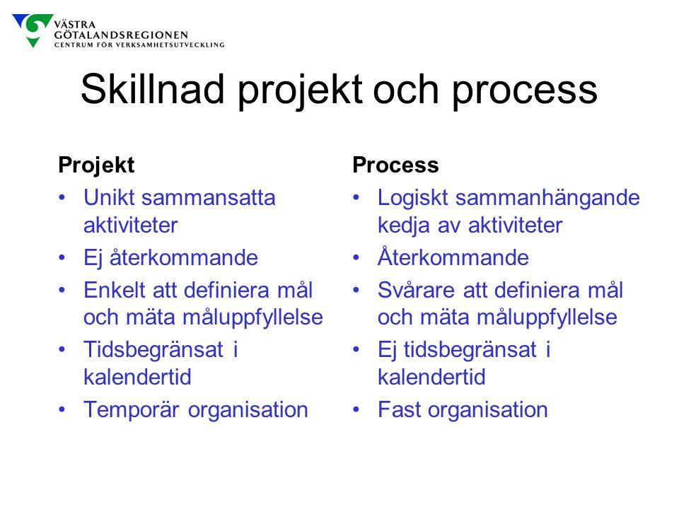 Skillnad projekt och process Projekt Unikt sammansatta aktiviteter Ej återkommande Enkelt att definiera mål och mäta måluppfyllelse Tidsbegränsat i ka