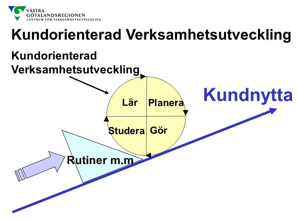 Lär Studera Gör Planera Kundorienterad Verksamhetsutveckling Kundnytta Rutiner m.m Kundorienterad Verksamhetsutveckling