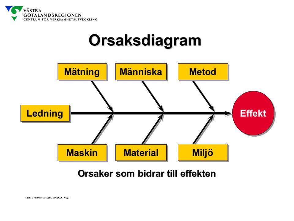 Effekt Mätning Människa Metod Ledning Maskin Material Miljö Källa: Fritt efter Dr Kaoru Ishikawa, 1943 Orsaksdiagram Orsaker som bidrar till effekten