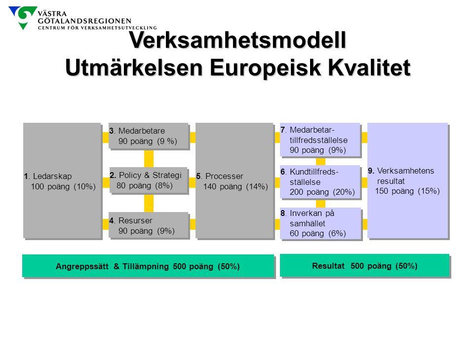 Verksamhetsmodell Utmärkelsen Europeisk Kvalitet 1. Ledarskap 100 poäng (10%) 1. Ledarskap 100 poäng (10%) 9. Verksamhetens resultat 150 poäng (15%) 9