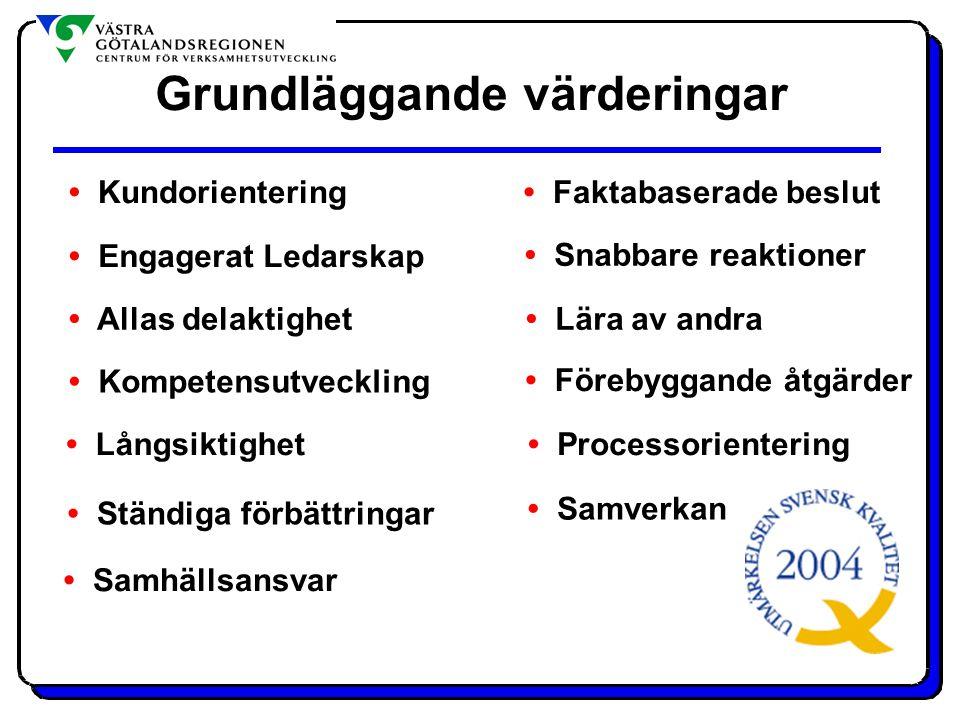 Kundorientering Engagerat Ledarskap Allas delaktighet Kompetensutveckling Långsiktighet Samhällsansvar Processorientering Förebyggande åtgärder Ständi