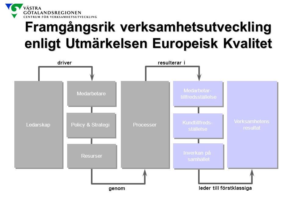 Framgångsrik verksamhetsutveckling enligt Utmärkelsen Europeisk Kvalitet Ledarskap Verksamhetens resultat Verksamhetens resultat Processer Resurser Me