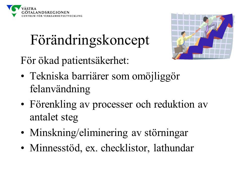 Förändringskoncept För ökad patientsäkerhet: Tekniska barriärer som omöjliggör felanvändning Förenkling av processer och reduktion av antalet steg Min