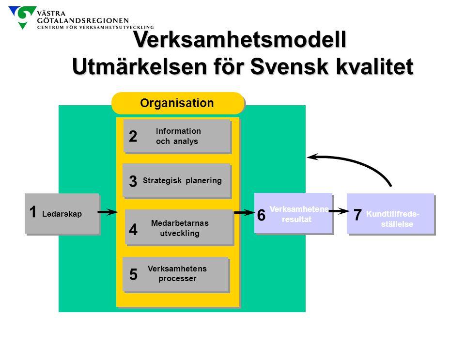 Verksamhetsmodell Utmärkelsen för Svensk kvalitet Ledarskap Kundtillfreds- ställelse Kundtillfreds- ställelse Verksamhetens resultat Verksamhetens res