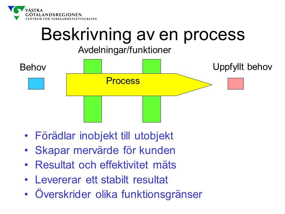 Beskrivning av en process Förädlar inobjekt till utobjekt Skapar mervärde för kunden Resultat och effektivitet mäts Levererar ett stabilt resultat Öve