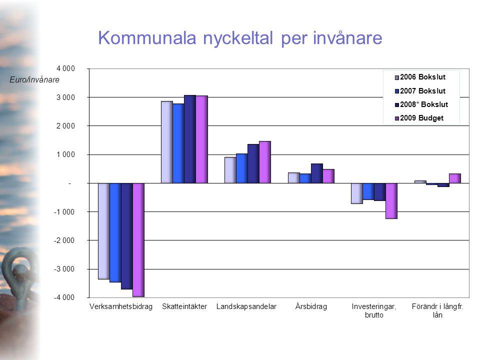 Kommunala nyckeltal per invånare