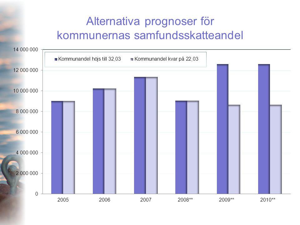 Alternativa prognoser för kommunernas samfundsskatteandel