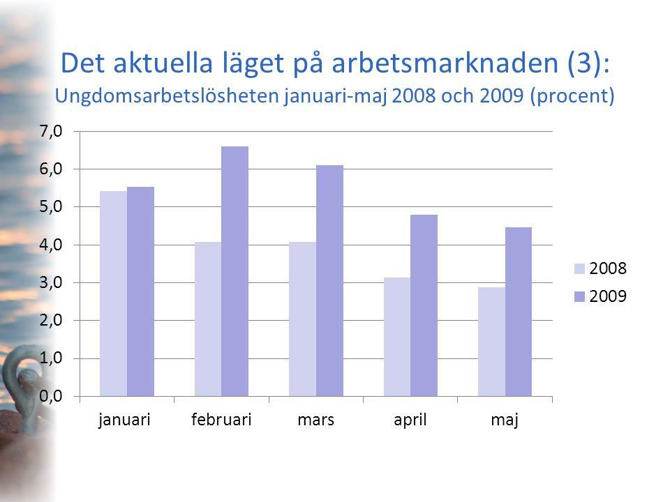 Det aktuella läget på arbetsmarknaden (3): Ungdomsarbetslösheten januari-maj 2008 och 2009 (procent)