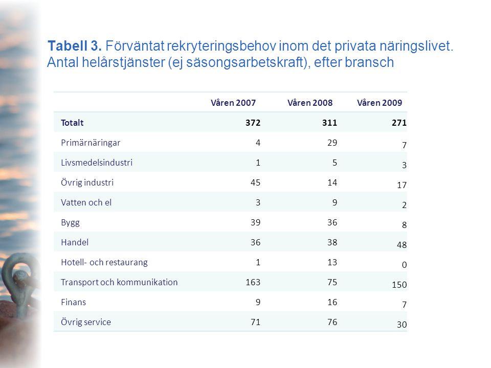 Tabell 3. Förväntat rekryteringsbehov inom det privata näringslivet. Antal helårstjänster (ej säsongsarbetskraft), efter bransch Våren 2007Våren 2008V