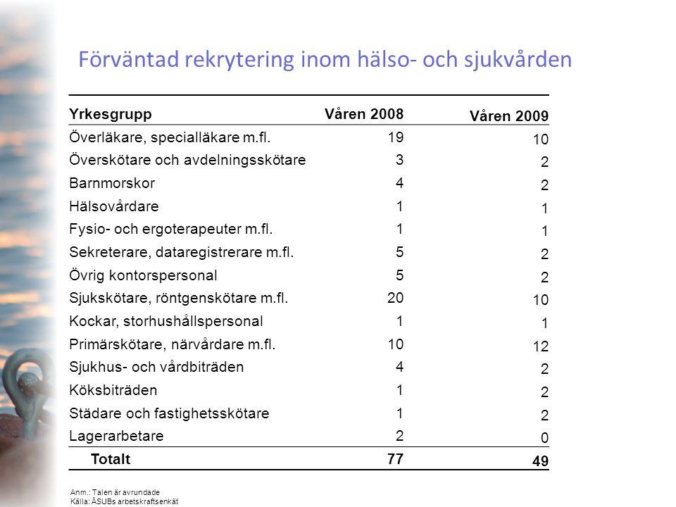 Förväntad rekrytering inom hälso- och sjukvården YrkesgruppVåren 2008 Våren 2009 Överläkare, specialläkare m.fl.19 10 Överskötare och avdelningsskötar