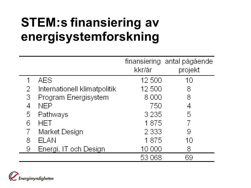 STEM:s finansiering av energisystemforskning