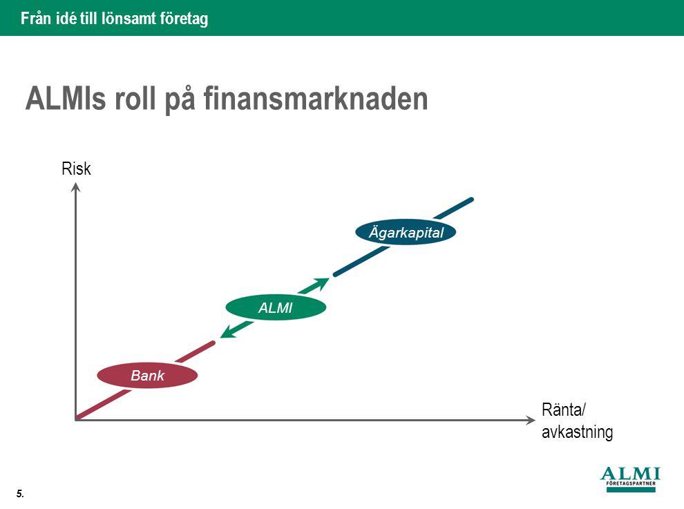 Från idé till lönsamt företag 5. ALMIs roll på finansmarknaden Risk Ränta/ avkastning Bank ALMI Ägarkapital