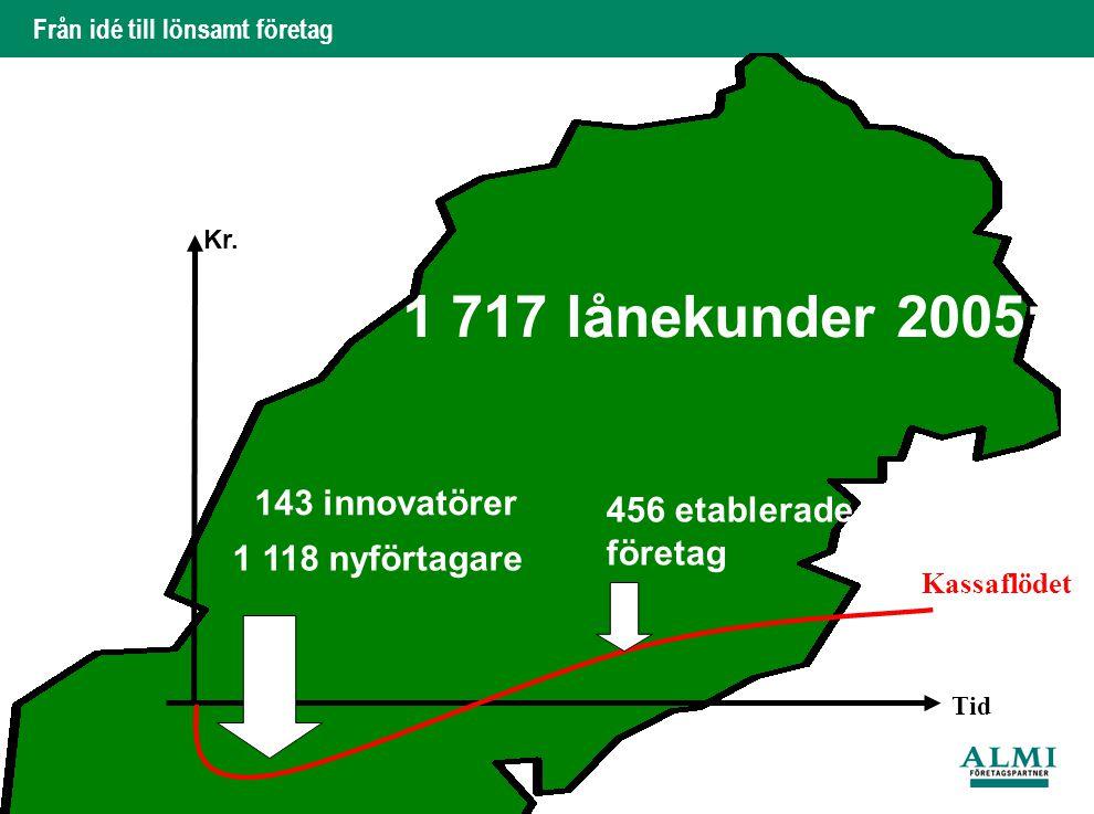 Från idé till lönsamt företag 7. Tid Kassaflödet Kr. 1 717 lånekunder 2005: 143 innovatörer 1 118 nyförtagare 456 etablerade företag