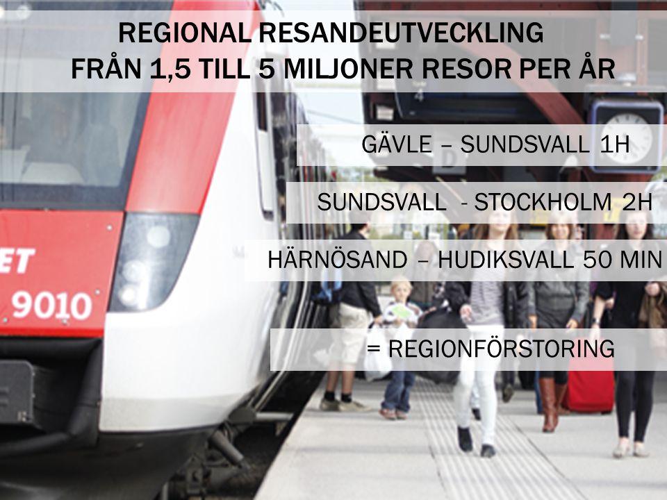 REGIONAL RESANDEUTVECKLING FRÅN 1,5 TILL 5 MILJONER RESOR PER ÅR GÄVLE – SUNDSVALL 1H SUNDSVALL - STOCKHOLM 2H HÄRNÖSAND – HUDIKSVALL 50 MIN = REGIONFÖRSTORING
