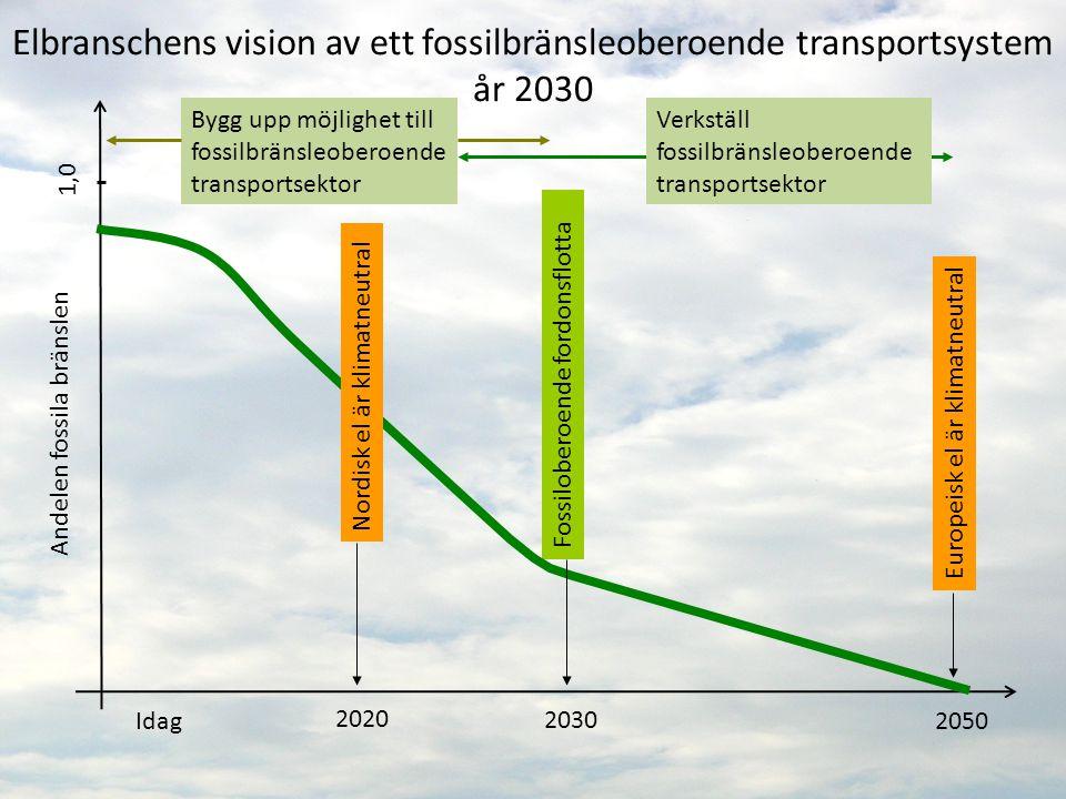 2020 2050 Elbranschens vision av ett fossilbränsleoberoende transportsystem år 2030 Idag Andelen fossila bränslen 2030 1,0 Europeisk el är klimatneutral Bygg upp möjlighet till fossilbränsleoberoende transportsektor Fossiloberoende fordonsflotta Nordisk el är klimatneutral Verkställ fossilbränsleoberoende transportsektor
