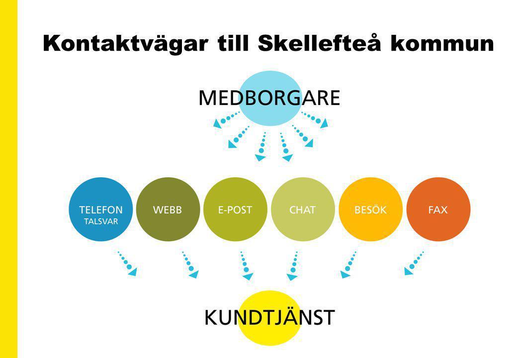 13 Kontaktvägar till Skellefteå kommun