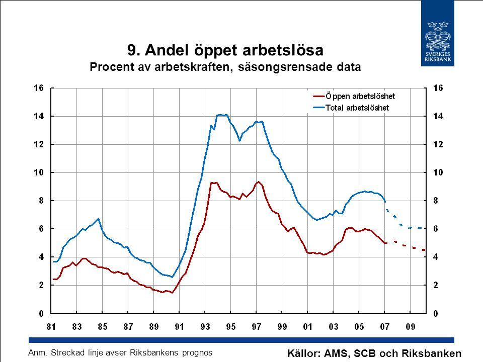 9. Andel öppet arbetslösa Procent av arbetskraften, säsongsrensade data Källor: AMS, SCB och Riksbanken Anm. Streckad linje avser Riksbankens prognos