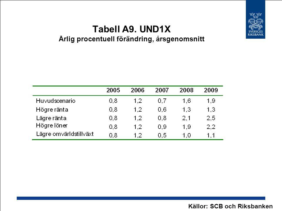 Tabell A9. UND1X Årlig procentuell förändring, årsgenomsnitt Källor: SCB och Riksbanken