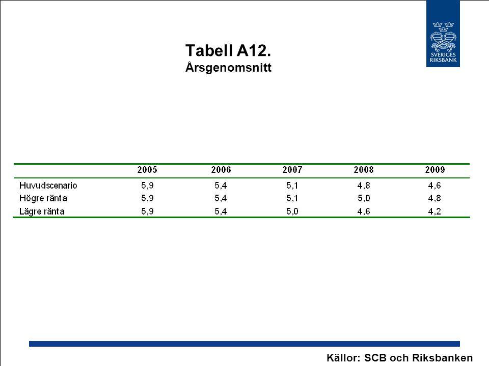 Tabell A12. Årsgenomsnitt Källor: SCB och Riksbanken