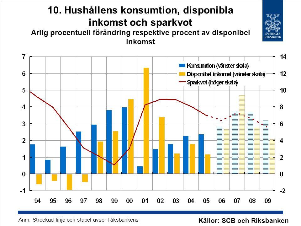 10. Hushållens konsumtion, disponibla inkomst och sparkvot Årlig procentuell förändring respektive procent av disponibel inkomst Källor: SCB och Riksb