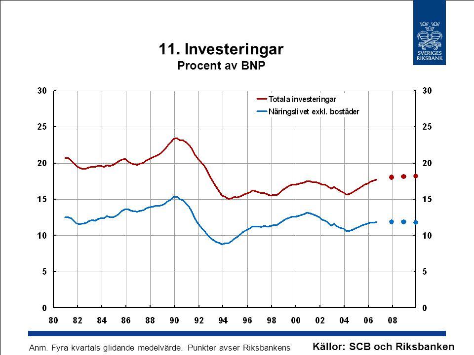 11. Investeringar Procent av BNP Källor: SCB och Riksbanken Anm. Fyra kvartals glidande medelvärde. Punkter avser Riksbankens prognos