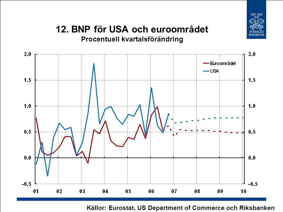 12. BNP för USA och euroområdet Procentuell kvartalsförändring Källor: Eurostat, US Department of Commerce och Riksbanken
