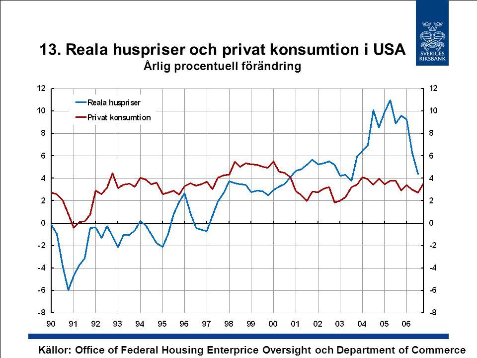 13. Reala huspriser och privat konsumtion i USA Årlig procentuell förändring Källor: Office of Federal Housing Enterprice Oversight och Department of