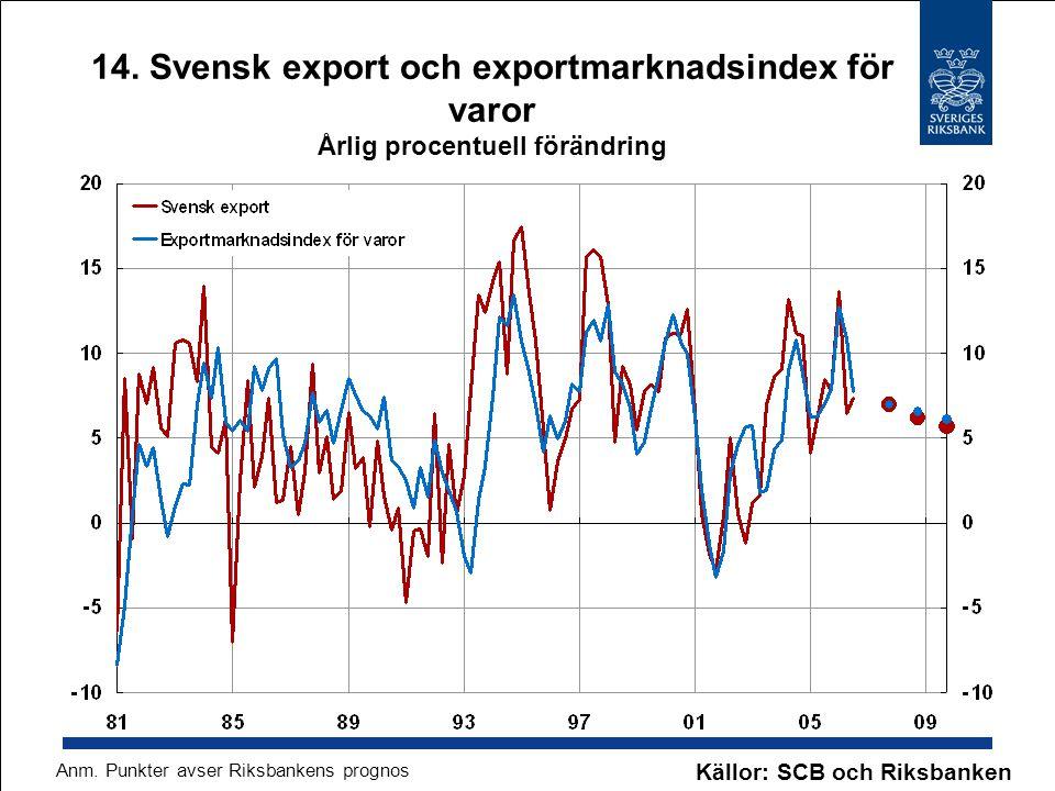 14. Svensk export och exportmarknadsindex för varor Årlig procentuell förändring Källor: SCB och Riksbanken Anm. Punkter avser Riksbankens prognos