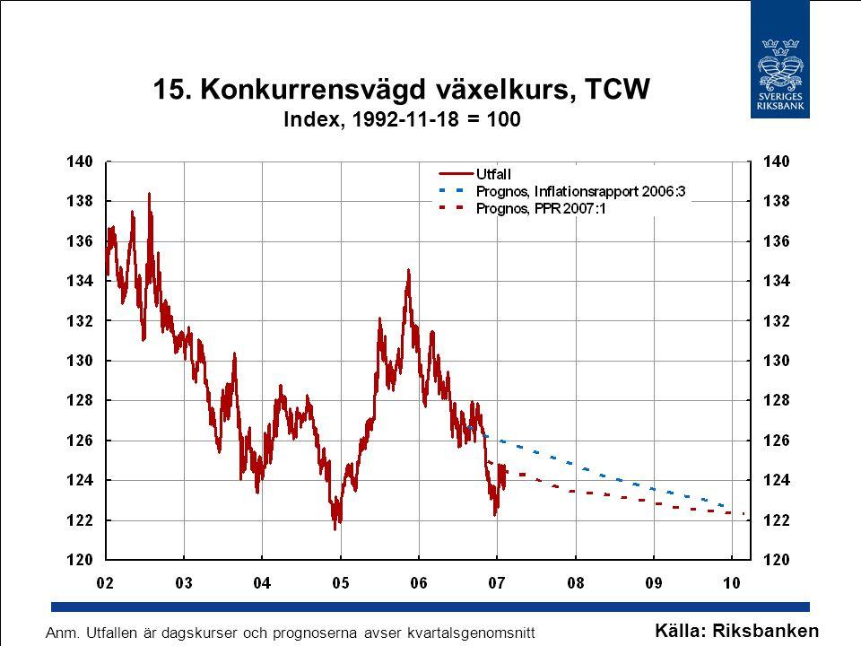 15. Konkurrensvägd växelkurs, TCW Index, 1992-11-18 = 100 Källa: Riksbanken Anm. Utfallen är dagskurser och prognoserna avser kvartalsgenomsnitt