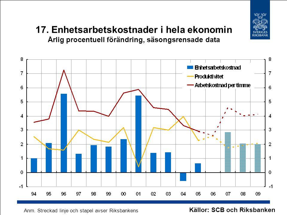17. Enhetsarbetskostnader i hela ekonomin Årlig procentuell förändring, säsongsrensade data Källor: SCB och Riksbanken Anm. Streckad linje och stapel