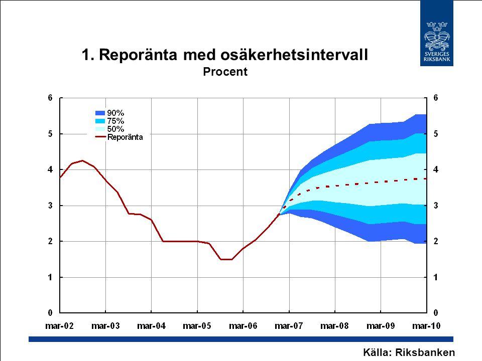 1. Reporänta med osäkerhetsintervall Procent Källa: Riksbanken