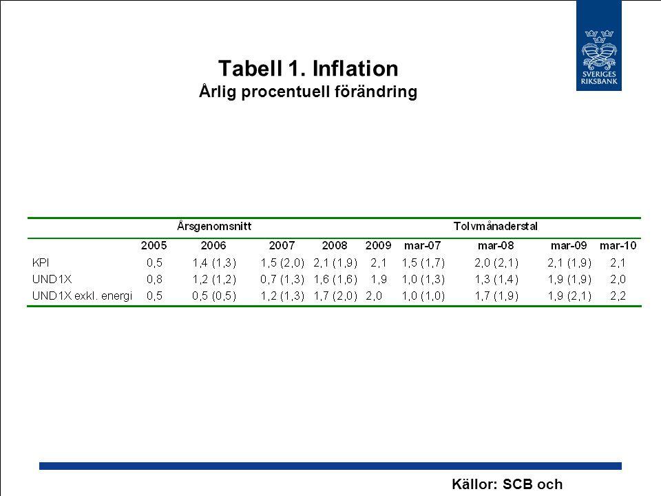 Tabell 1. Inflation Årlig procentuell förändring Källor: SCB och iksbanken