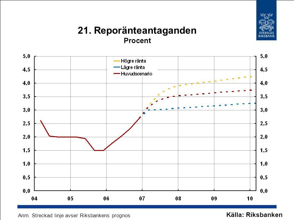 21. Reporänteantaganden Procent Källa: Riksbanken Anm. Streckad linje avser Riksbankens prognos