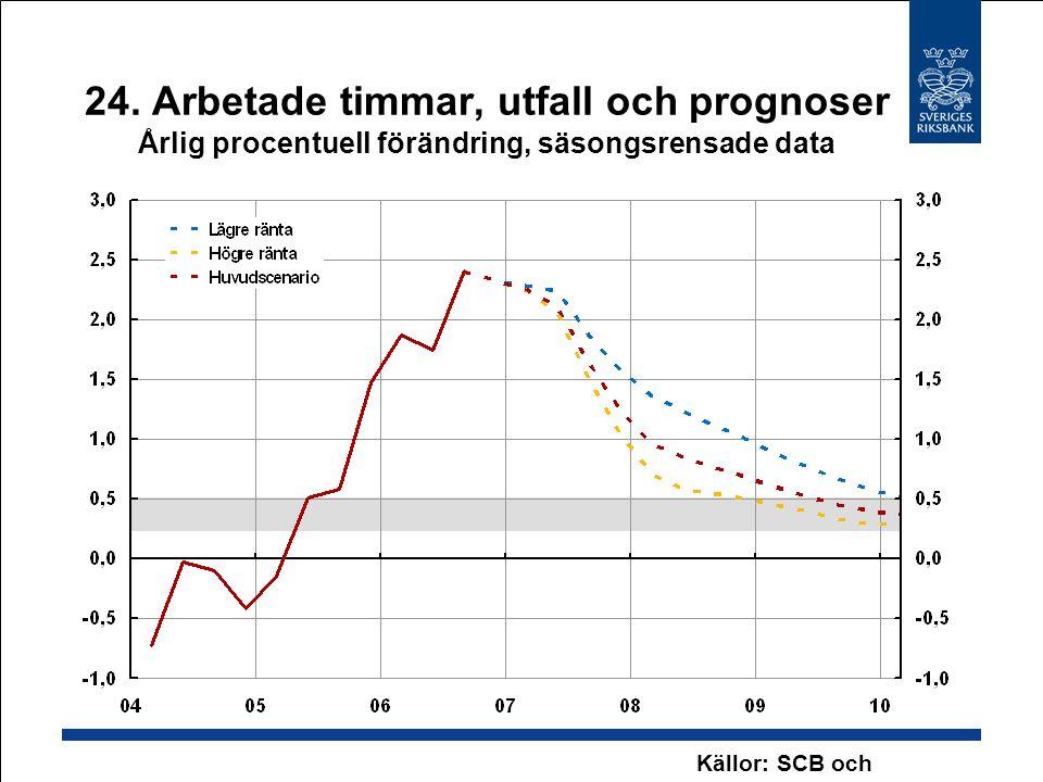 24. Arbetade timmar, utfall och prognoser Årlig procentuell förändring, säsongsrensade data Källor: SCB och Riksbanken