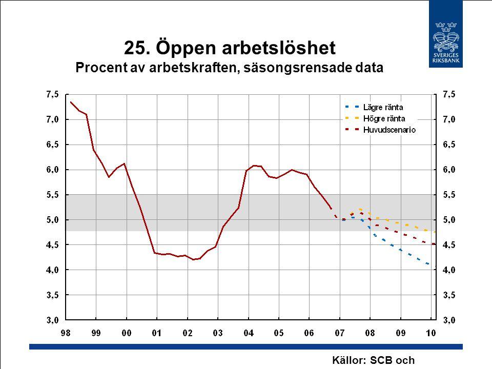 25. Öppen arbetslöshet Procent av arbetskraften, säsongsrensade data Källor: SCB och Riksbanken