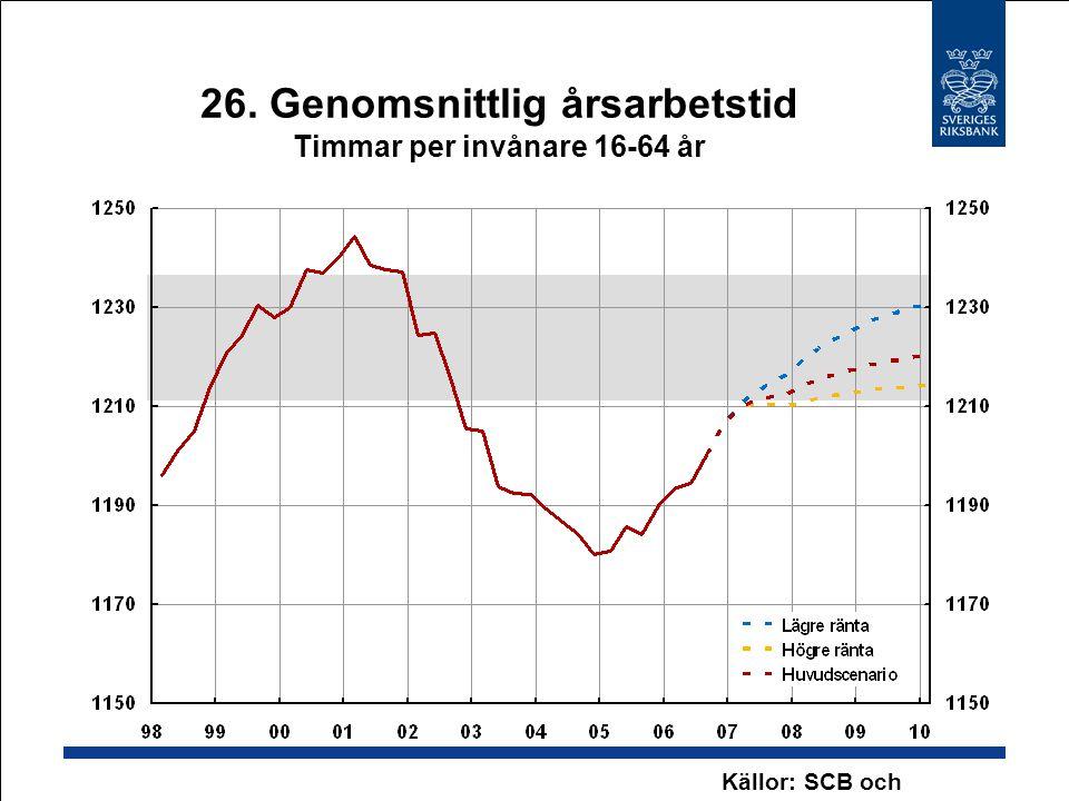 26. Genomsnittlig årsarbetstid Timmar per invånare 16-64 år Källor: SCB och Riksbanken