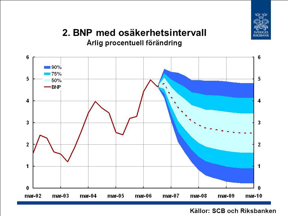 2. BNP med osäkerhetsintervall Årlig procentuell förändring Källor: SCB och Riksbanken