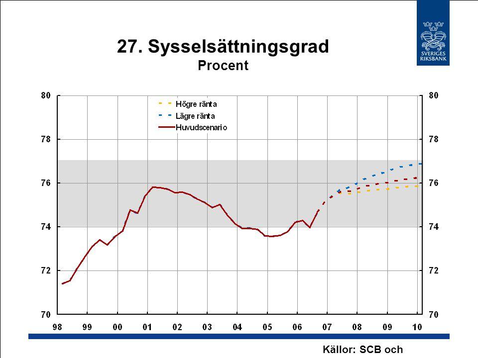 27. Sysselsättningsgrad Procent Källor: SCB och Riksbanken