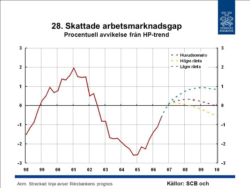 28. Skattade arbetsmarknadsgap Procentuell avvikelse från HP-trend Källor: SCB och Riksbanken Anm. Streckad linje avser Riksbankens prognos
