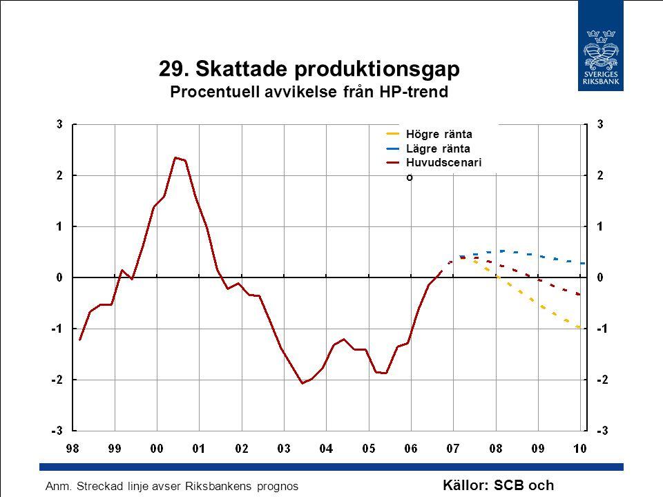 29. Skattade produktionsgap Procentuell avvikelse från HP-trend Källor: SCB och Riksbanken Anm. Streckad linje avser Riksbankens prognos Högre ränta L