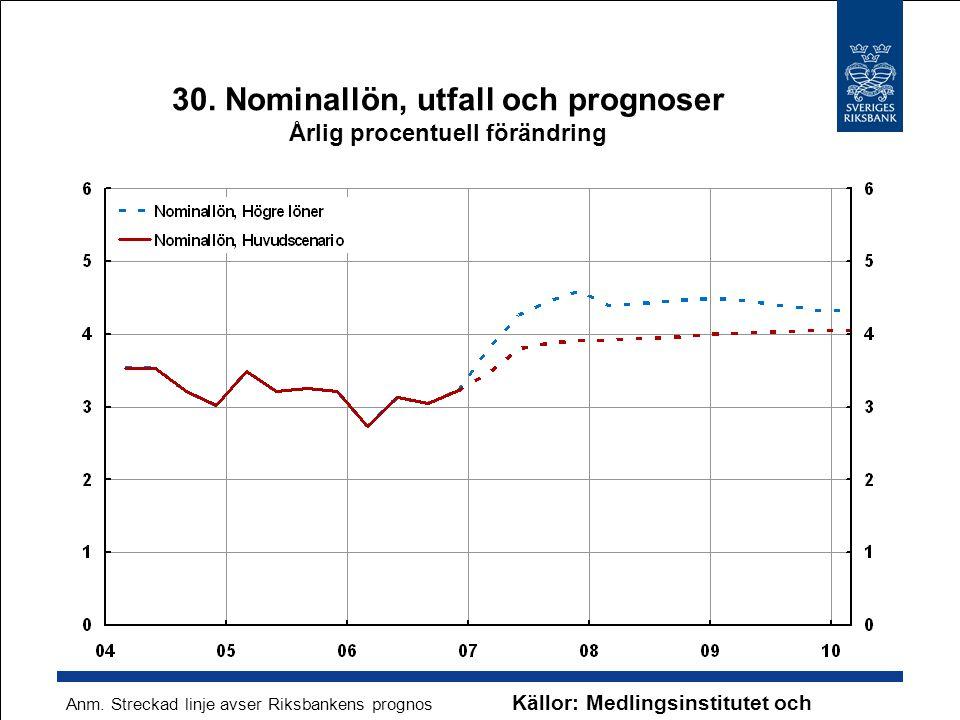 30. Nominallön, utfall och prognoser Årlig procentuell förändring Källor: Medlingsinstitutet och Riksbanken Anm. Streckad linje avser Riksbankens prog