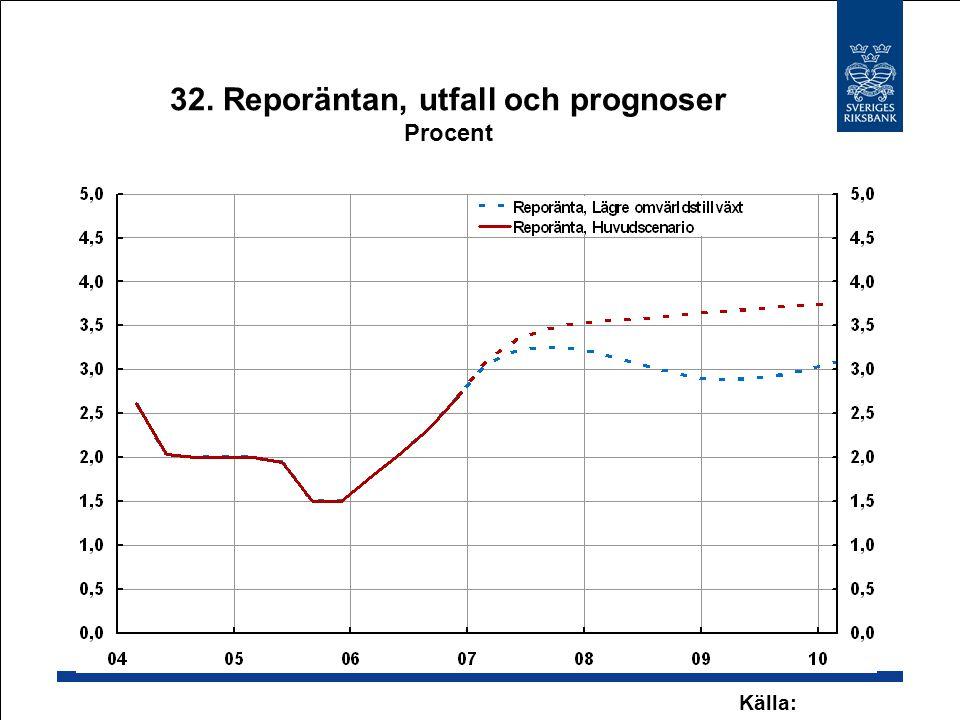 32. Reporäntan, utfall och prognoser Procent Källa: Riksbanken