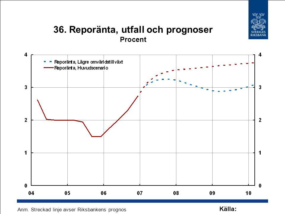 36. Reporänta, utfall och prognoser Procent Källa: Riksbanken Anm. Streckad linje avser Riksbankens prognos