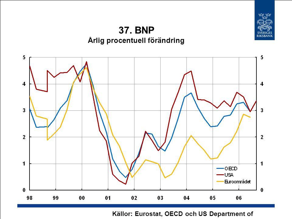 37. BNP Årlig procentuell förändring Källor: Eurostat, OECD och US Department of Commerce