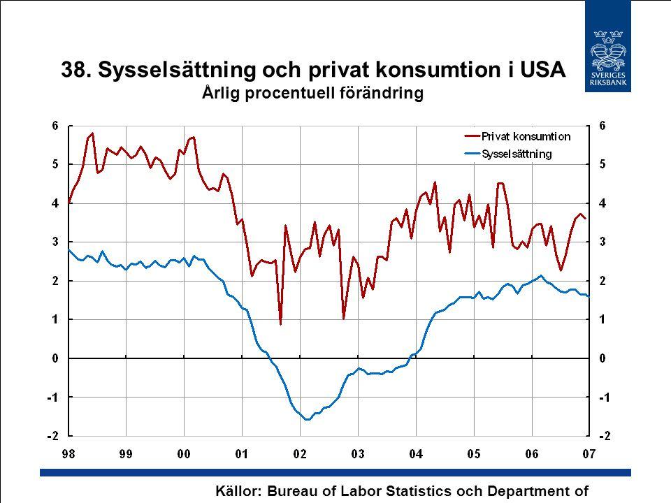 38. Sysselsättning och privat konsumtion i USA Årlig procentuell förändring Källor: Bureau of Labor Statistics och Department of Commerce