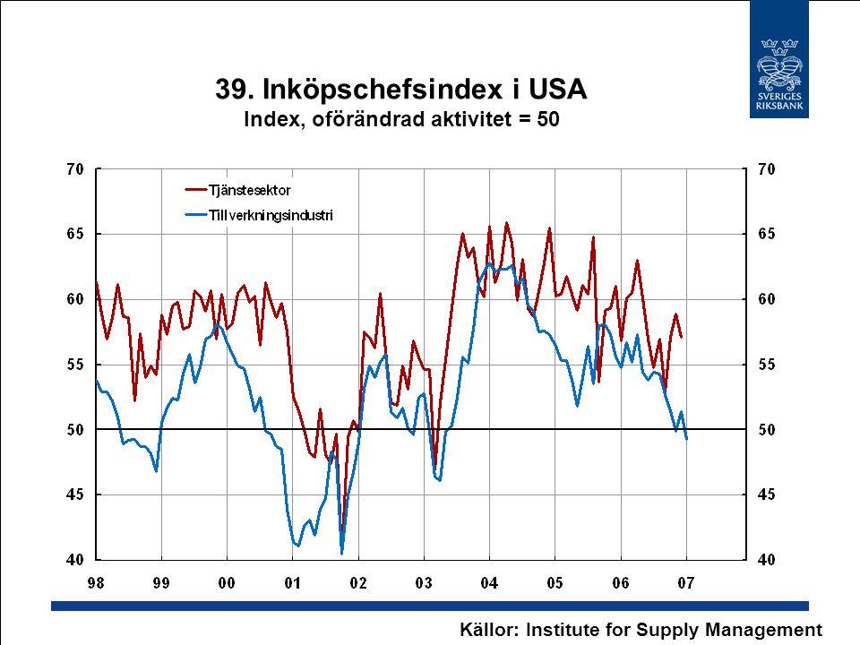39. Inköpschefsindex i USA Index, oförändrad aktivitet = 50 Källor: Institute for Supply Management